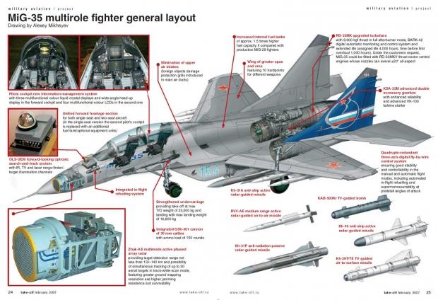 Mig-35-caracteristiques