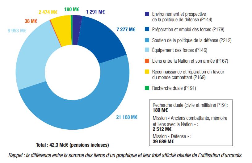 chiffres-defense-france-2016-2