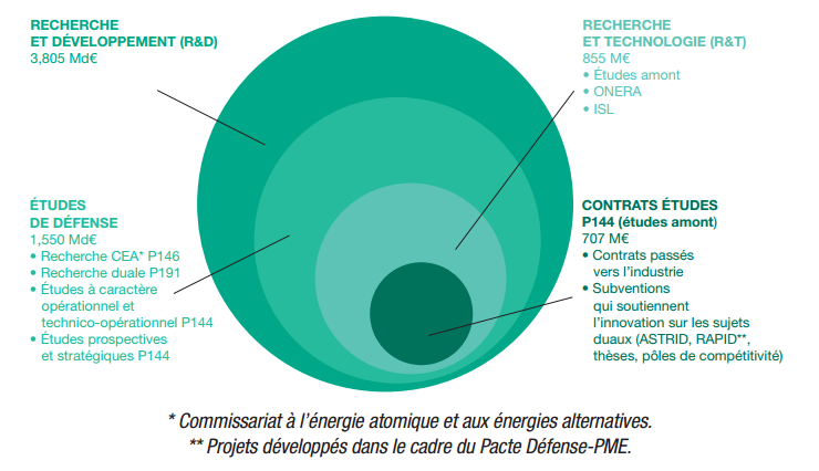 chiffres-defense-france-2016-6