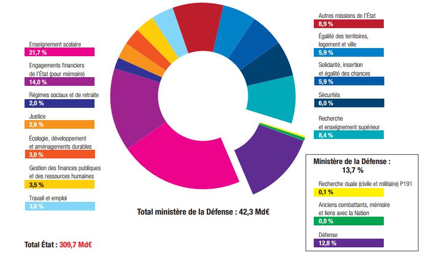 chiffres-defense-france-2016